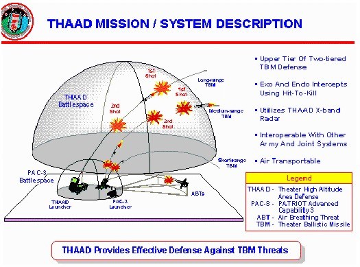 Terminal High Altitude Area Defense missile system